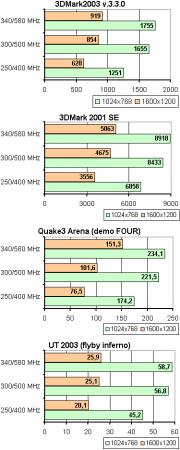Экстремальный разгон GeForce FX 5200 (WinFast A340 TDH) от Leadtek.