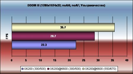NVIDIA GeForce 6200 в 6600