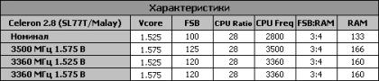 Обзор разгона Intel Celeron 2.8 ГГц