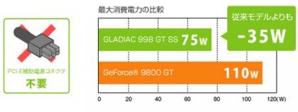 Gladiac GT 998 SS от ELSA: тихая и компактная видеокарта