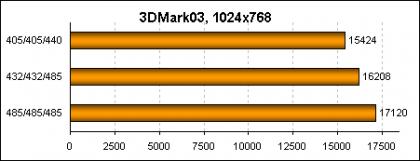GeForce 7800 GT/GTX – разгоняем по-новому