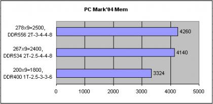 Разгон Athlon 64 на EPOX 8KDA3+, J, I; вольтмод памяти и процессора