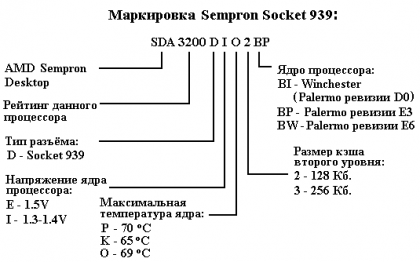 Разгон AMD Sempron 3000+ Socket 939