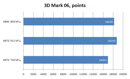 Radeon HD 4870 vs Radeon HD 4890: разгон