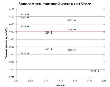 Заметка о разгоне Core i7 920