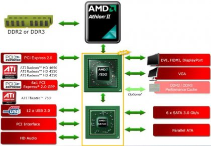 Анонс чипсета AMD 785G