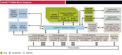 8-ядерный процессор QorIQ P4080