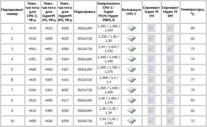 Intel Core i7 920 D0 - тест десятки