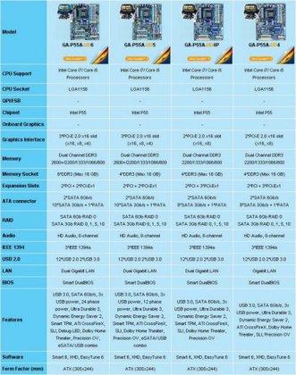 Gigabyte представила серию матплат на базе Intel P55