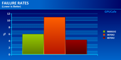 Статистика выхода из строя графических ускорителей