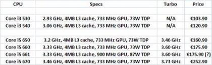 Стали известны цены новых процессоров Intel Clarkdale