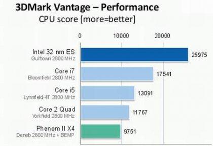 Первые тестирование новых CPU Intel Core i9