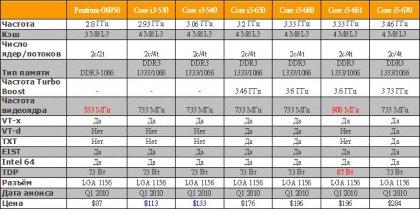 Новый цены на некоторые процессоры от Intel