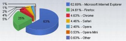 Новый конкурент среди браузеров