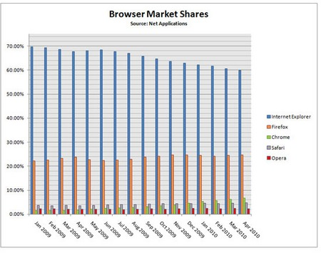 Доля Internet Explorer продолжает падать