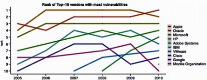Анализ фирм по уязвимости их софта