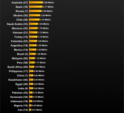 Скорость интернет-соединения в разных странах