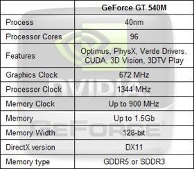 Выпущена мобильная GeForce GT 540M