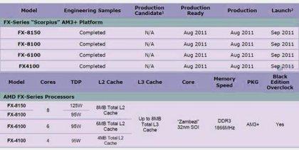 Процессоры AMD Zambezi серии FX