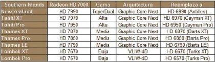 Radeon HD 7000 – новые подробности