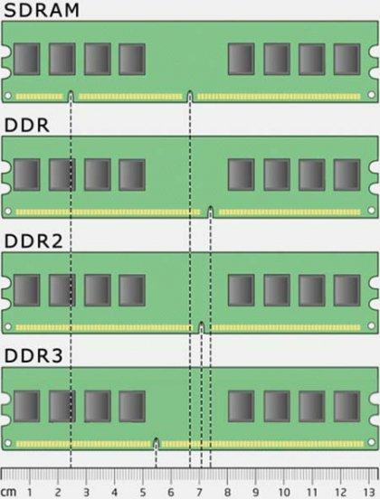 Типы оперативной памяти для современных ПК