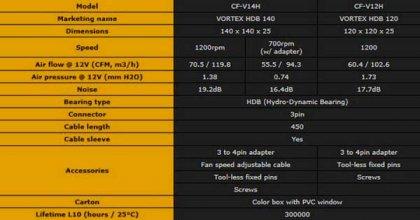 Корпусные вентиляторы Cougar Vortex от HEC Compucase