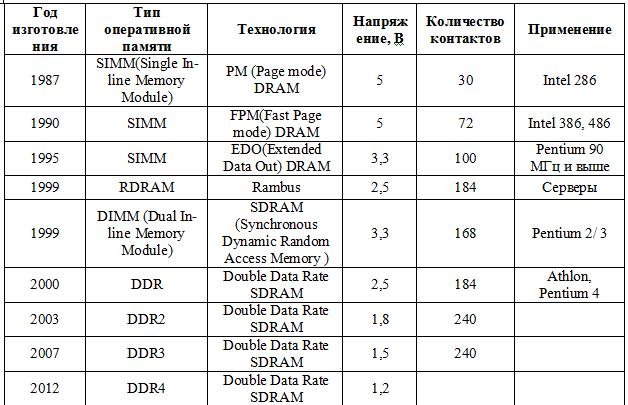 Типы оперативной памяти для