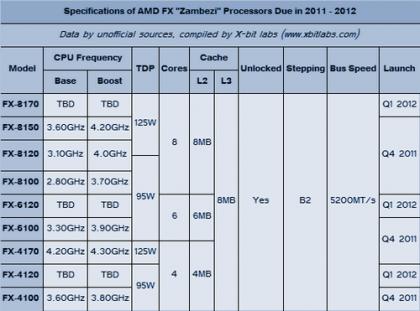 Агрессивные цены на AMD Bulldozer