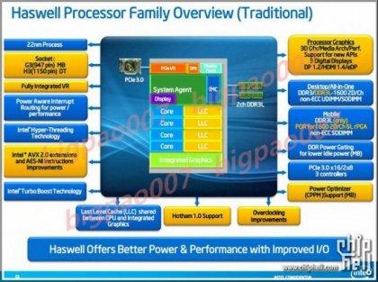 Подробности о Intel Shark Bay