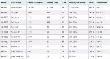 Графические новинки от AMD