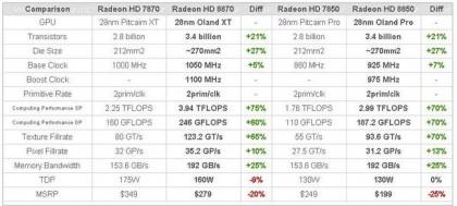 Radeon HD 8870 и HD 8850 – характеристики видеокарт