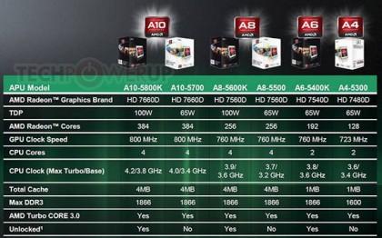 Новинки от AMD – шесть APU A-Series на базе архитектуры Piledriver