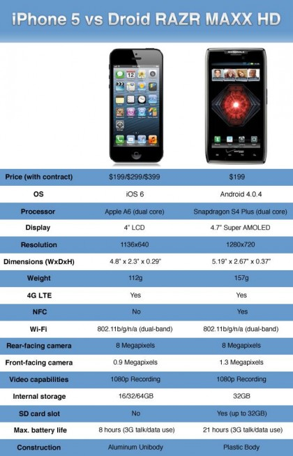 "Motorola Droid Maxx ‒ сверхтонкий ""долгоиграющий"" LTE-смартфон"