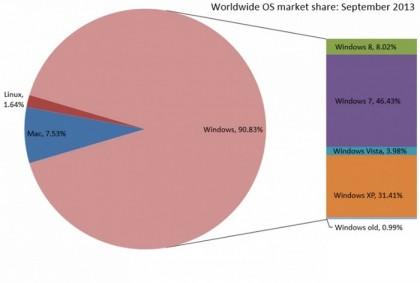 Доля Windows 7 продолжает расти по сравнению Windows 8
