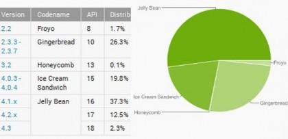 Статистика Android-версий за прошедший месяц