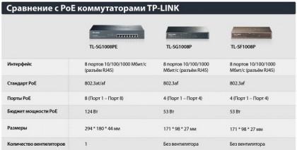 TP-LINK представил гигабитный коммутатор TL-SG1008PE на 8 портов